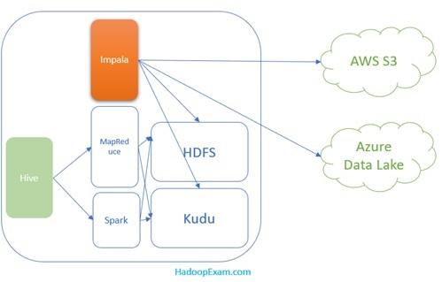 Cloudera Data Warehouse Solution