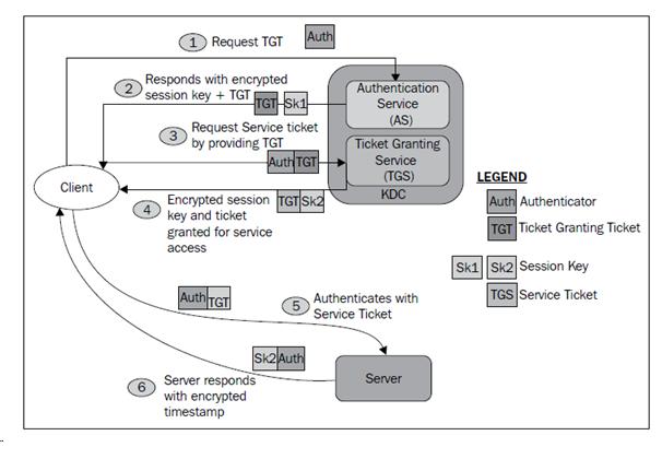 Hadoop tutorials kerberos integration final youtube.